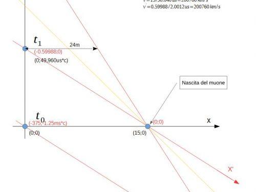 Le mie note sulla relatività speciale.
